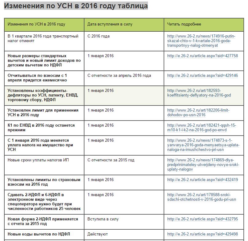 лимит стандартных вычетов 2016 Крамер